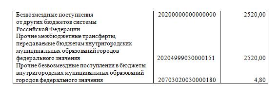 Bdgt04